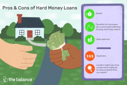 What can the borrower expect?